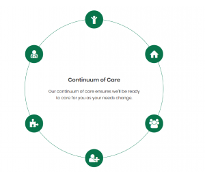 Continuum Of Care Circle